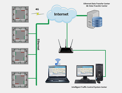 Center control traffic solution